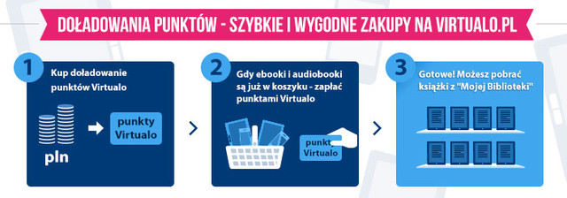 Szybka i wygodna forma dostępu do książek elektronicznych w księgarni Virtualo
