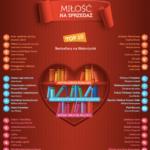 Miłość na sprzedaż? Bestsellerowe pozycje miłosne