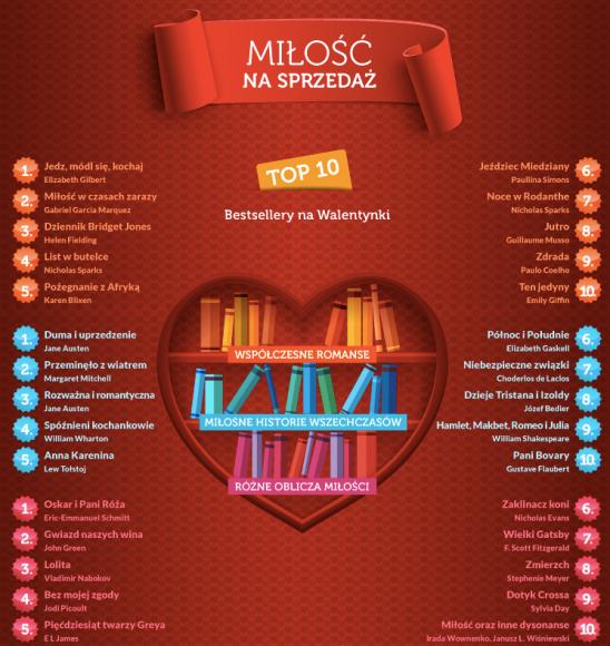 Miłość na sprzedaż? Bestsellerowe pozycje miłosne LIFESTYLE, Książka - Na Walentynki, Merlin.pl prezentuje zestawienie najpopularniejszych romansów wszechczasów i tych współczesnych, sprawdzając również jacy autorzy mają na koncie rekordy sprzedaży.