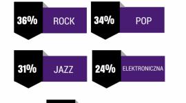 Czego słuchają polscy muzycy? Rock, pop i jazz rządzą! LIFESTYLE, Muzyka - Polska muzyka cieszy się coraz większą popularnością. 46% utworów, których słuchamy to piosenki rodzimych artystów. Czego słuchamy najchętniej? Rock, pop i jazz to gatunki muzyczne, które królują w naszych głośnikach – tak wynika z badań przeprowadzonych przez Play & Tidal.