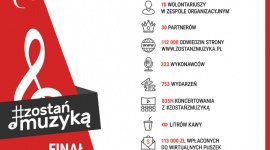 """Spektakularny sukces akcji pomocowej dla artystów #ZostanZMuzyka LIFESTYLE, Muzyka - Akcja """"Zostań z Muzyką"""", organizowana przez Polską Fundację Muzyczną, zakończyła się spektakularnym sukcesem - wydarzenia online wykonało 323 wykonawców, co dało aż 753 wydarzeń i aż 838 godzin koncertowania!"""
